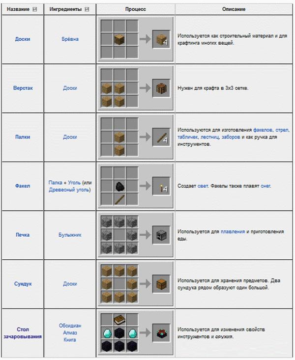 Рецепт для всех миникрафтов
